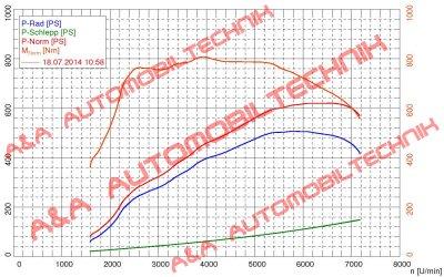 График Porsche 911 Turbo